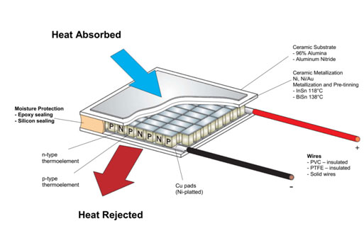 Thermoelectric module Peltier